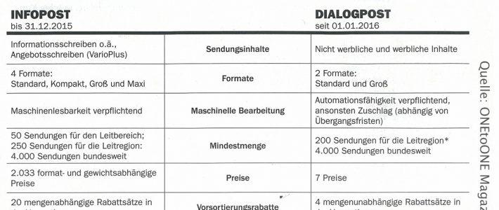 Infopost vs. Dialogpost